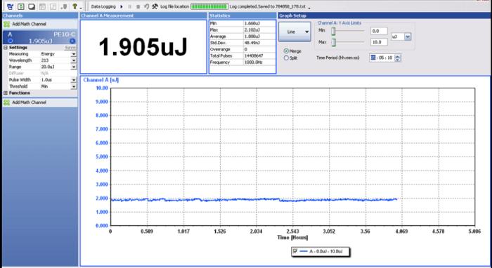Laser run for 14.4 million pulses.